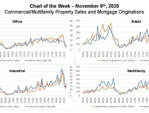 MBA Chart of Week
