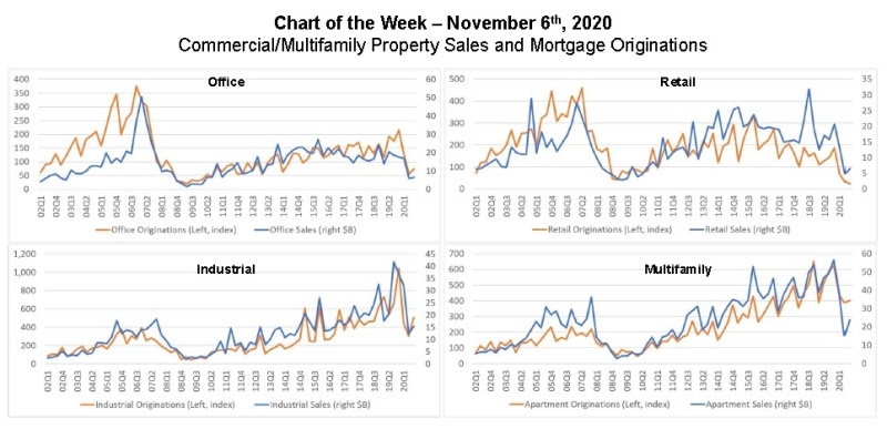 MBA Chart of Week