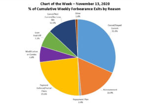 MBA Chart of the Week